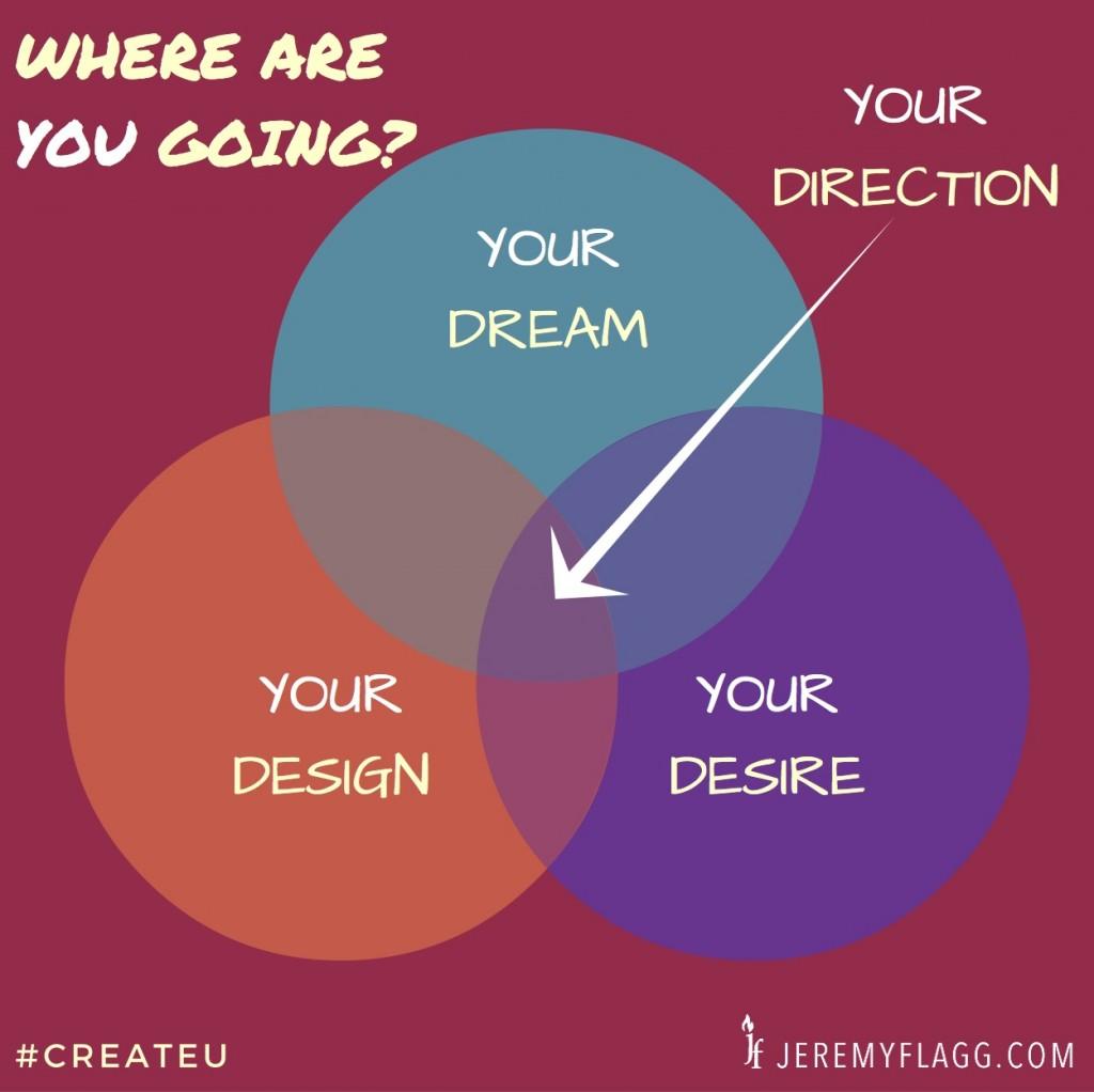Dream-Design-Desire-Direction-Diagram-Jeremy-Flagg